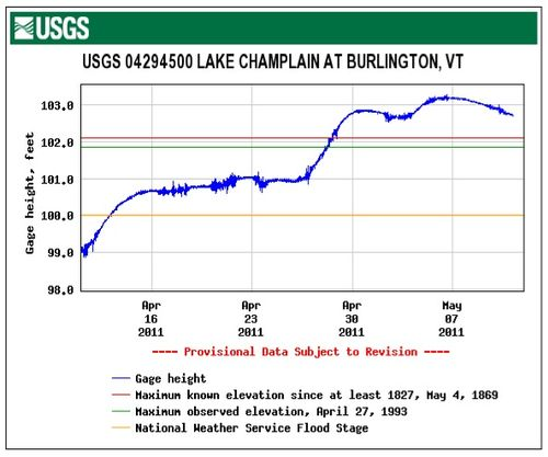Flooding graph